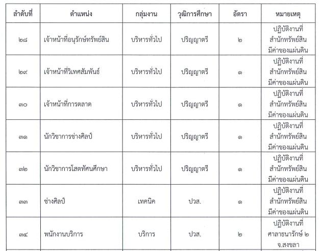 กรมธนารักษ์เปิดรับสมัครสอบเป็นพนักงาน จำนวน 90 อัตรา รับสมัครทางอินเทอร์เน็ต ตั้งแต่วันที่ 24 กรกฎาคม - 1 สิงหาคม 2561