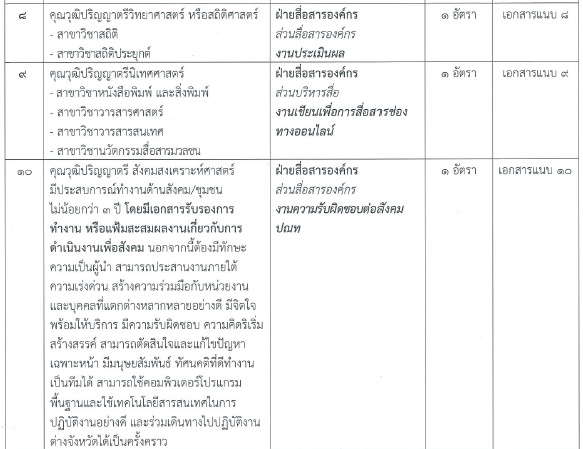 บริษัท ไปรษณีย์ไทย จำกัดเปิดรับสมัครสอบบรรจุเป็นพนักงาน จำนวน 21 อัตรา รับสมัครทางอินเทอร์เน็ต ตั้งแต่วันที่ 31 กรกฎาคม - 22 สิงหาคม 2561